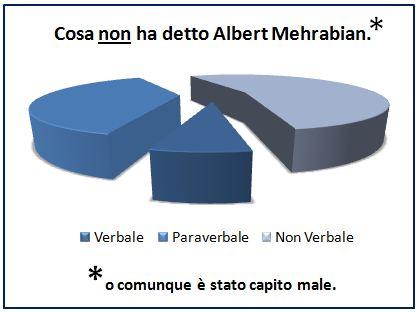 I livelli della comunicazione di Albert Mehrabian